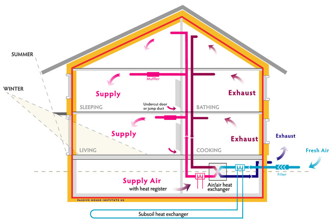 Passive House Construction Guide